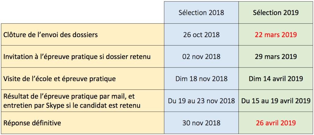 Dates de sélection 2019-2020