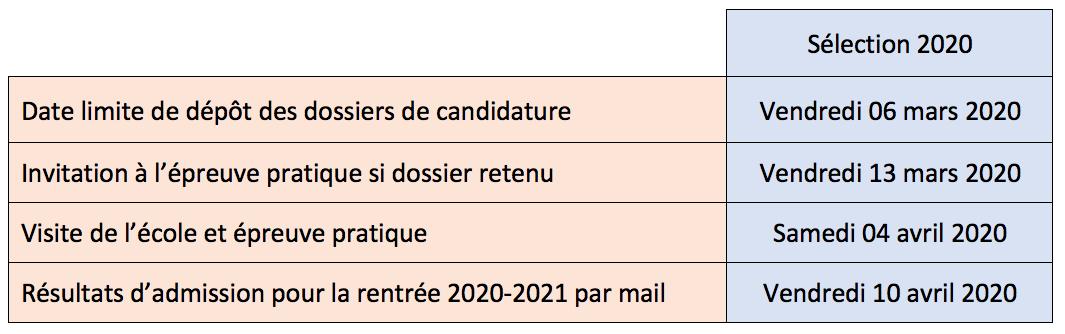 Dates de sélection de l'école Créamik 2020